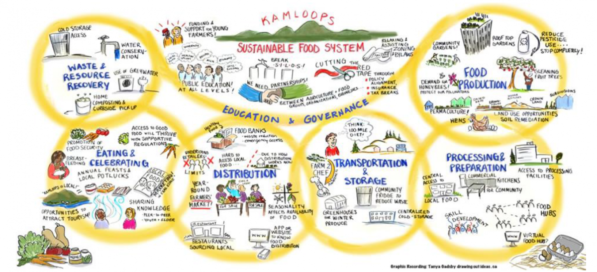 Kamloops Food System