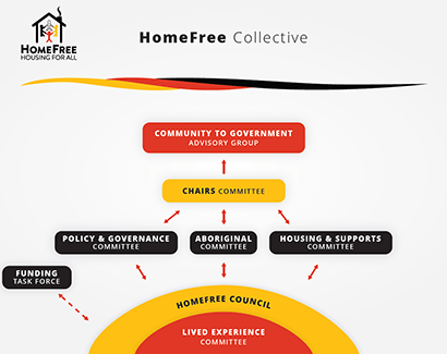 HomeFree Collective